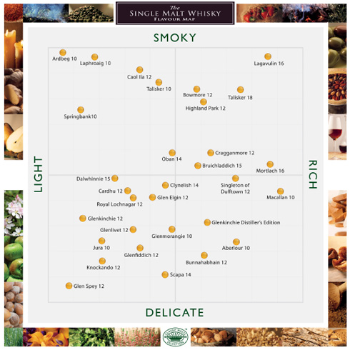 Flavour-Map